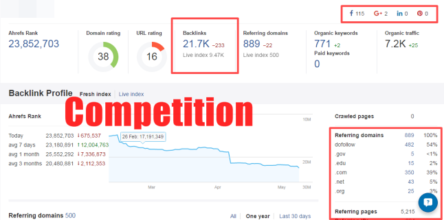 backlinks - competition